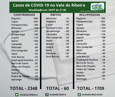 Vale do Ribeira soma 2348 casos positivos, 1709 recuperados e 60 mortes do Coronavírus - Covid-19