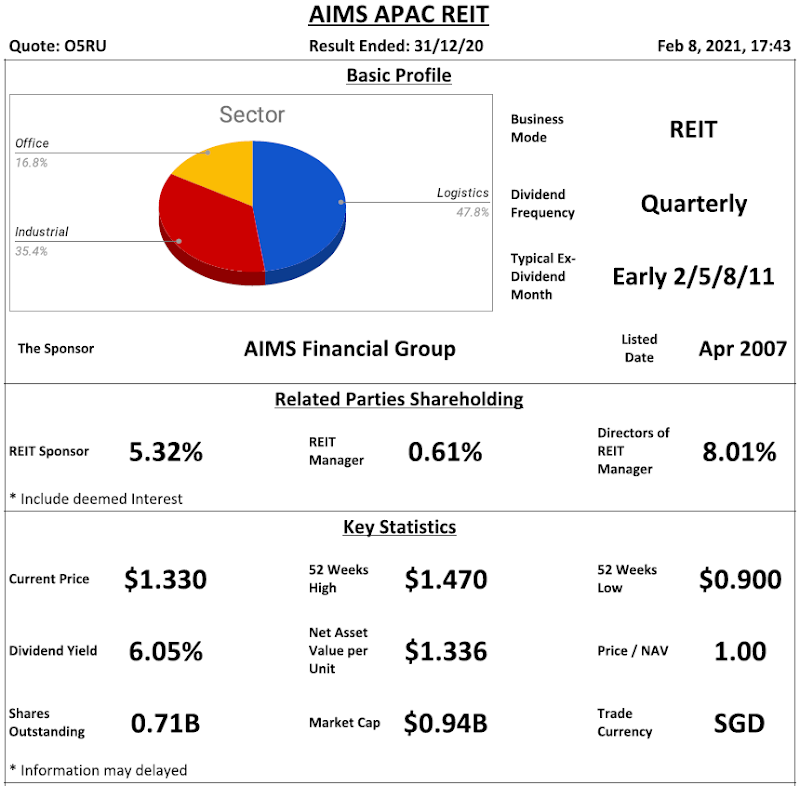 AIMS APAC REIT Analysis @ 8 February 2021