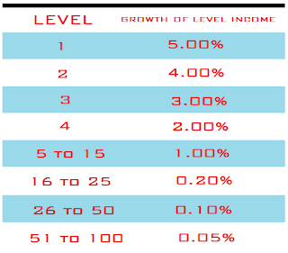 Growth level income