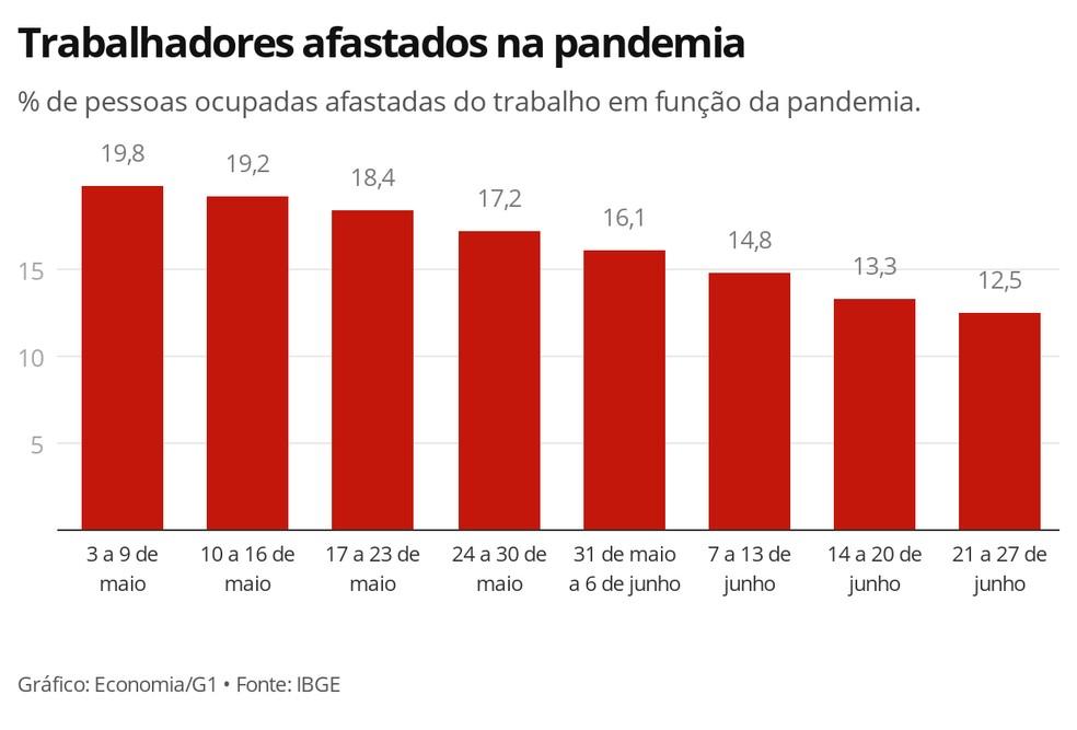 Trabajadores suspendidos por Covid 19 en Brasil
