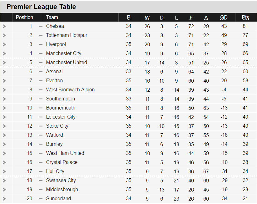 Bbc premier league table and fixtures for 1 league table