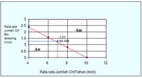 Kajian pengelolaan tanah terhadap tingkat bahaya erosi menggunakan iklim am adalah peralihan antara af dan aw dicirikan persediaan air tanah cukup tipe iklim tersebut diperoleh dari diagram koppen pada gambar 1 ccuart Images