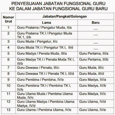 Permendiknas No 38 Tahun 2010 Tentang Penyesuaian Jabatan