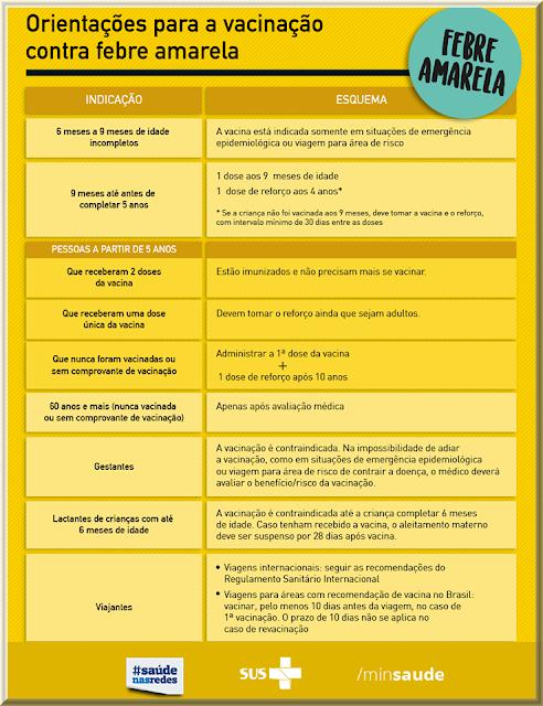 Quadro orientativo do Ministério da Saúde do Brasil sobre a vacinação contra a febre Amarela
