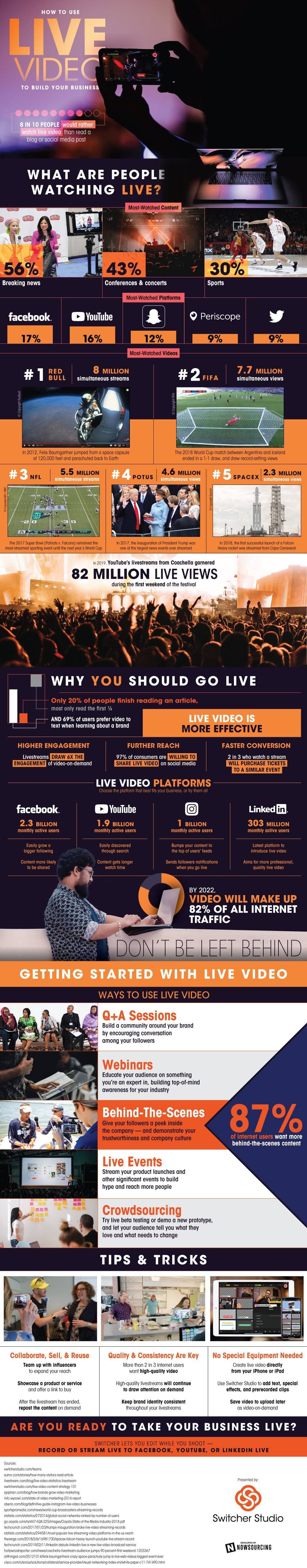 How To Use Live Video To Build Your Business #infographic