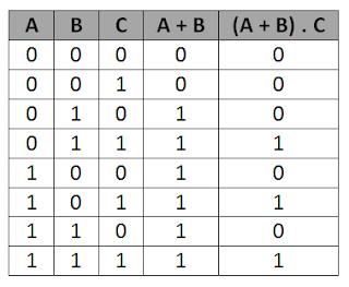 Tabel Kebenaran Z   =  ( A + B ) . C