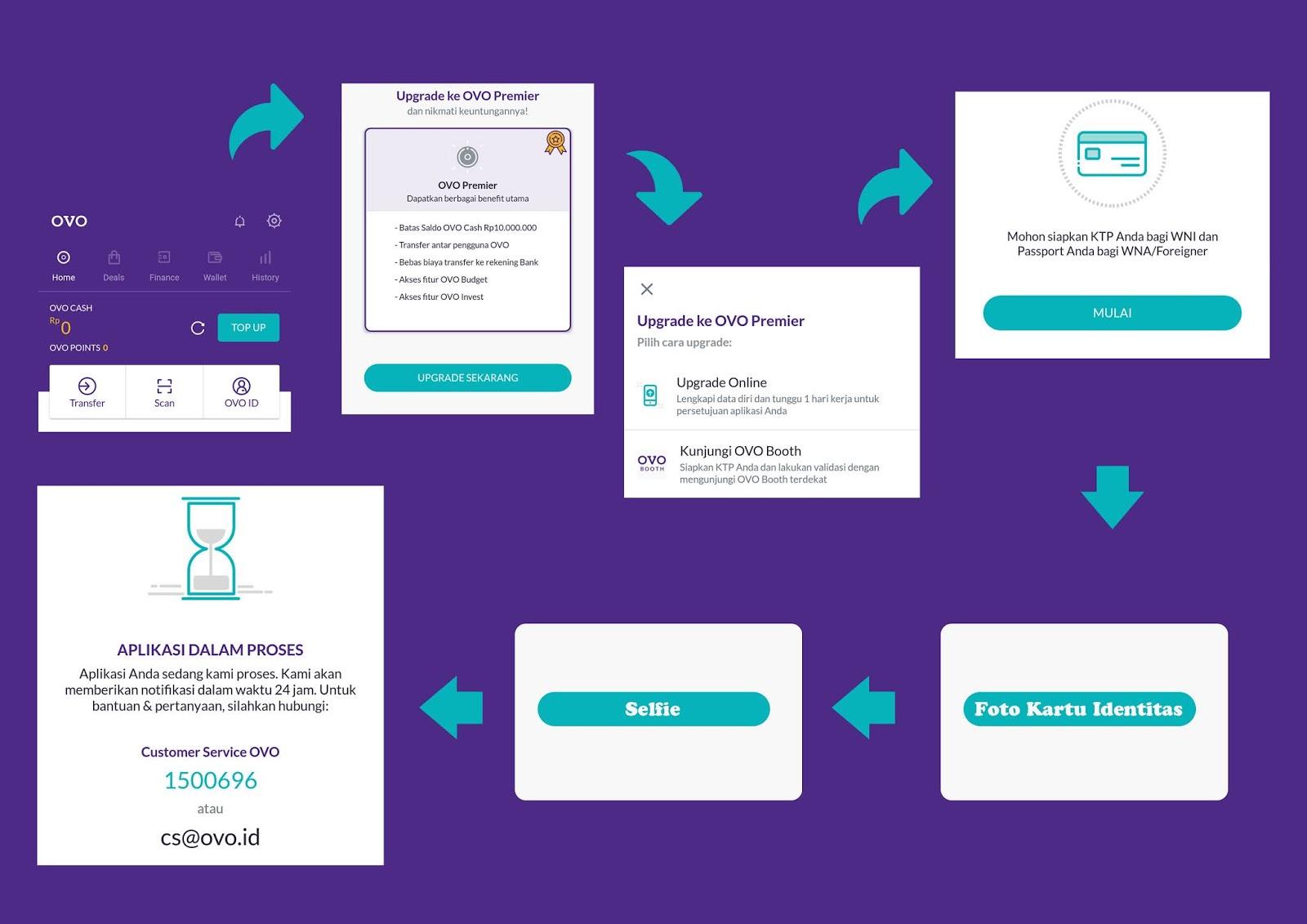 Upgrade Akun OVO Club Kamu Menjadi OVO Premier - Internet Sememi