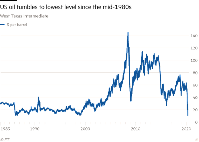 US oil price crashes to record low as coronavirus hits demand | Financial Times