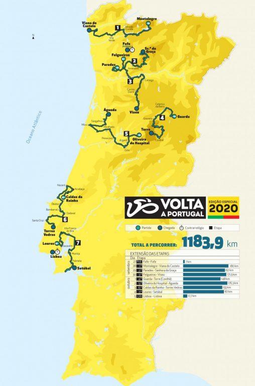 VOLTA A PORTUGAL 2020 - Recorrido