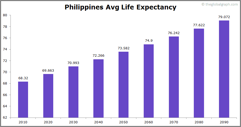 Philippines  Avg Life Expectancy
