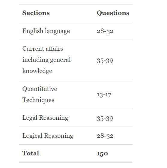 clat syllabus in hindi