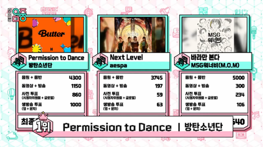 BTS' 'Permission To Dance' Received Its 1st Trophy on 'Music Core'!