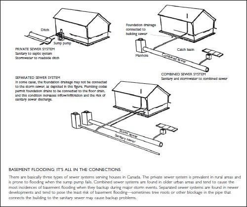 FLOOD PROTECTION SYSTEM: Avoiding Basement Flooding