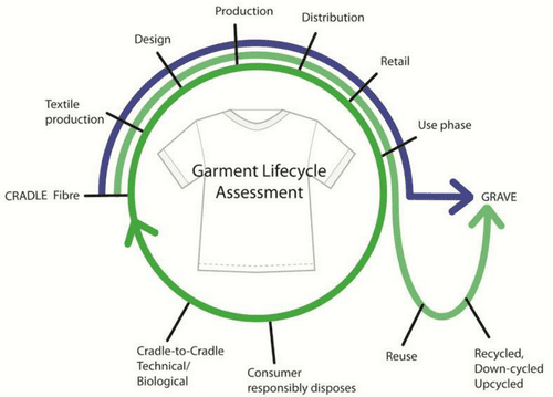 Garment Life Cycle Assesment (GLCA)
