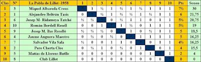 Clasificación del Torneo de Ajeddrez de La Pobla de Lillet 1958