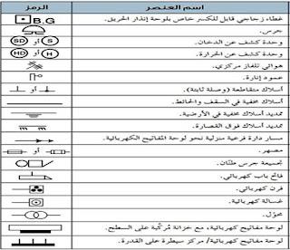 رموز مخططات الكهرباء المنزلية
