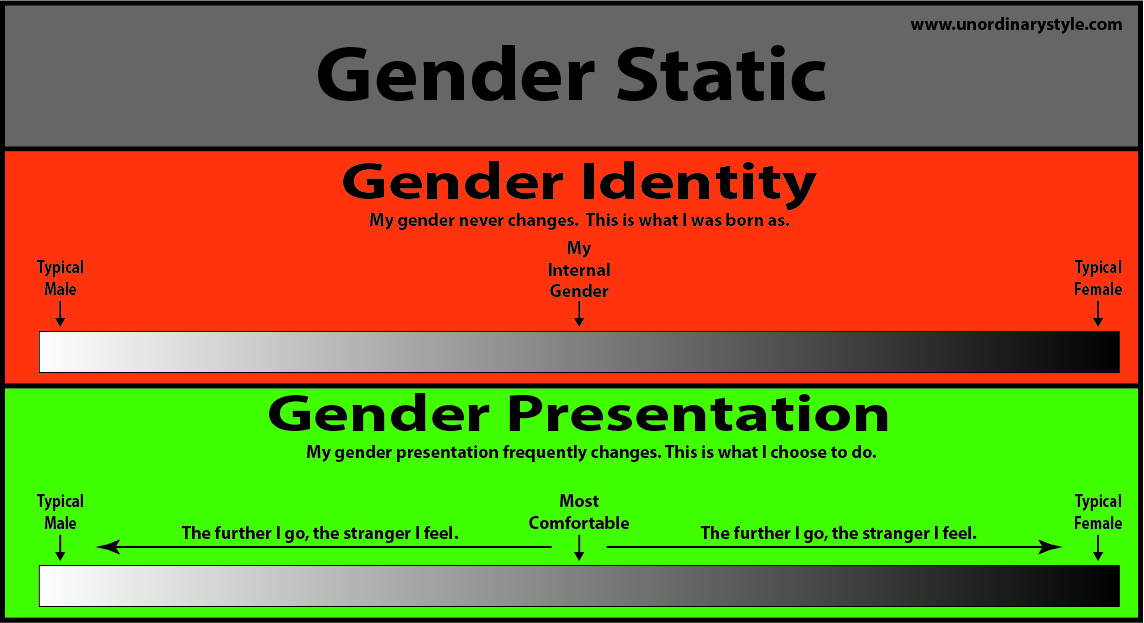 fluidity or fixity of gender in Find helpful customer reviews and review ratings for why this new race: ethnic reasoning in early christianity (gender, theory, and religion) at amazoncom read honest and unbiased product reviews from our users.