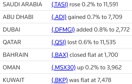 MIDEAST STOCKS Most Gulf bourses end higher; #Qatar falls | Reuters