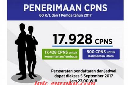 RESMI!!!!! DIBUKA PENDAFTARAN CPNS NASIONAL 2017 PERIODE II, BERIKUT DAFTAR FORMASI DI 61 KEMENTERIAN, LEMBAGA, DAN PEMPROV