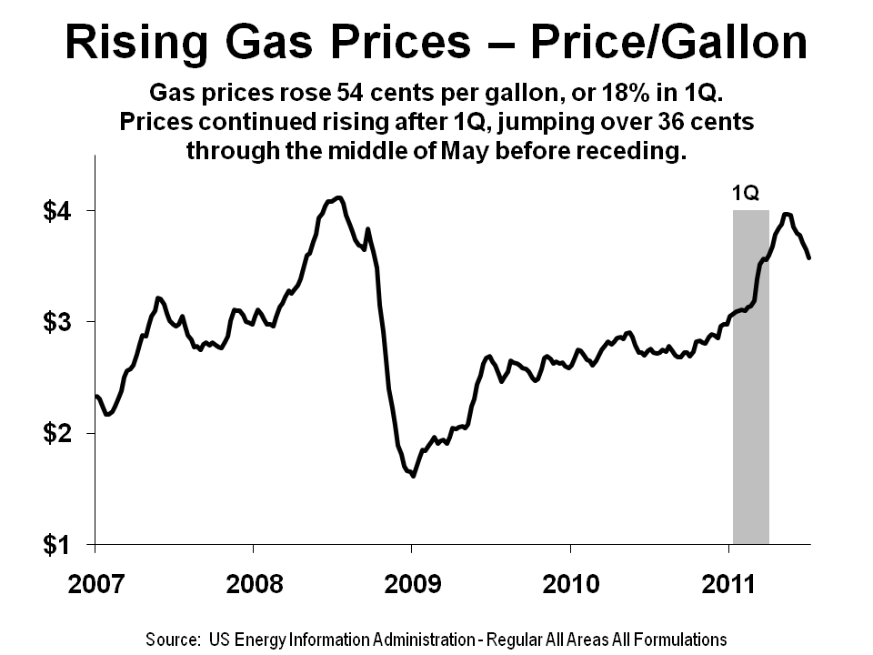 rising gas prices Gas station owners in nogales, sonora have seen an approximately 10-percent drop in sales in recent months as high prices drive consumers to pumps in.