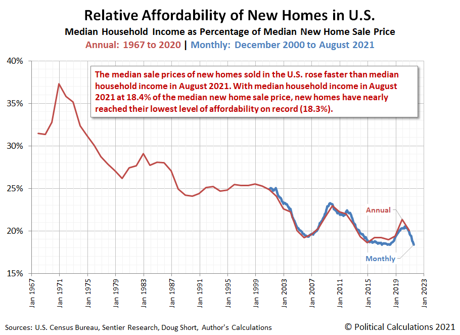 Relative Affordability of New Home Prices | Annual: 1967-2020 | Monthly: December 2020 - August 2021