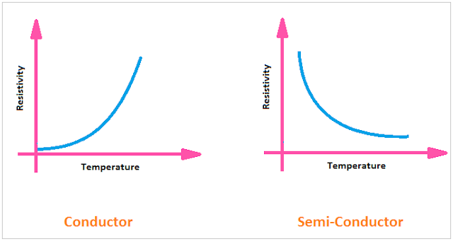 temperature vs resistivity for conductor and semiconductor