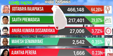 election result 2019-galle