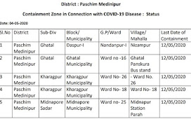 Paschim Medinipur Containment Zone In Connection With COVID-19 Disease