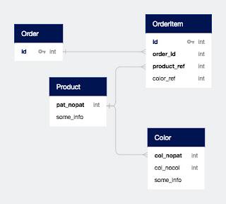 cardinality in database