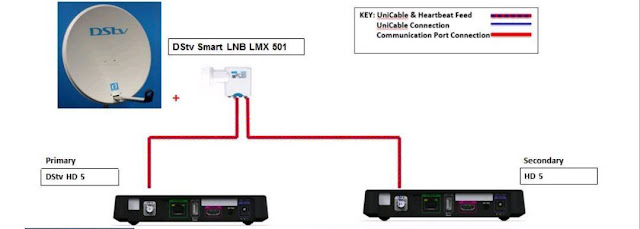 The DStv Decoder Extra View Configuration.