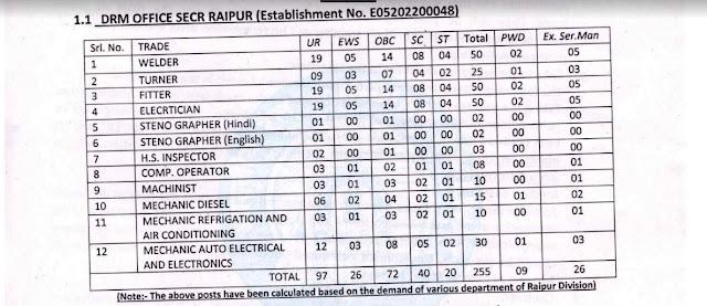 SECR Raipur Division railway Apprenticeship Recruitment 400 Post apply online