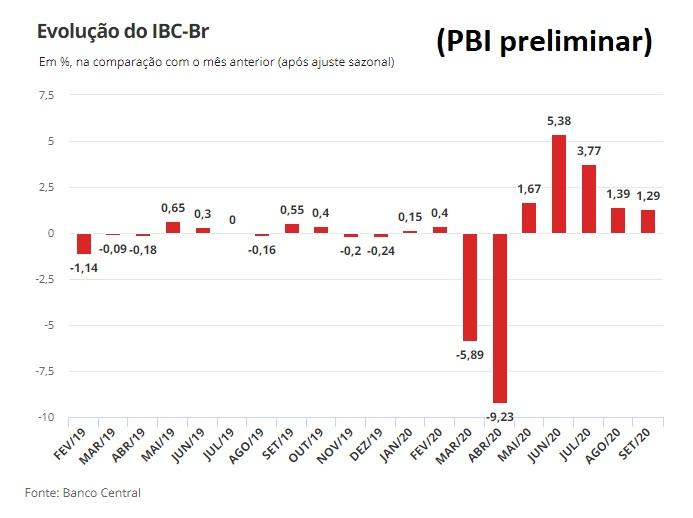 pbi de brasil en el tercer trimestre