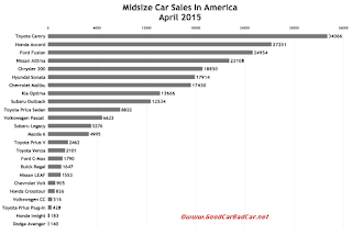 USA midsize car sales chart April 2015