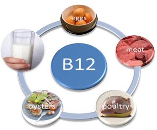 Tanda-Tanda Tubuh Kekurangan Vitamin B12