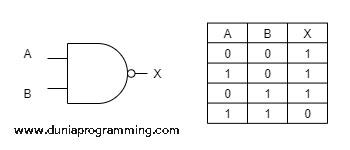 Tabel Kebenaran Gerbang NAND - Dunia Programming