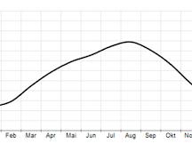 海參崴 天氣統計