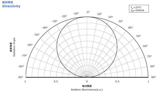 Sistemas 243 Pticos Para Led Lentes Vs Proyectores Cu 224 L Es