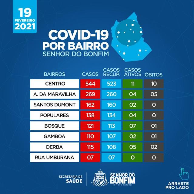 COVID-19 EM BONFIM SEDE E INTERIOR DO MUNICÍPIO