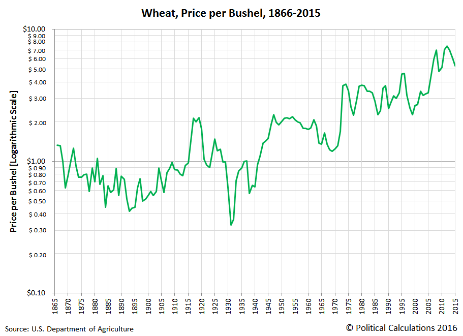 Wheat, Price per Bushel, Logarithmic Scale, 1866 to 2015