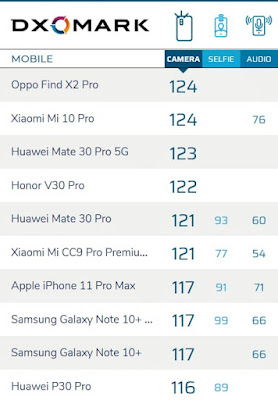 Oppo New Find X2 Pro contains best dxOMark camera
