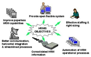 Determining HRM software system requirements and features