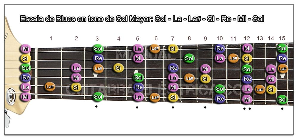 Escala de Blues Sol mayor Guitarra (G)