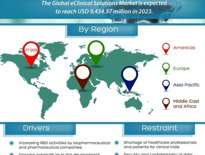 eClinical market Projected to Grow Radiantly by 2025; Asserts MRFR Unleashing the Forecast for 2019-2027