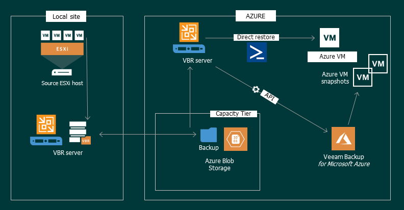 Diagram Replication to Azure with veeam