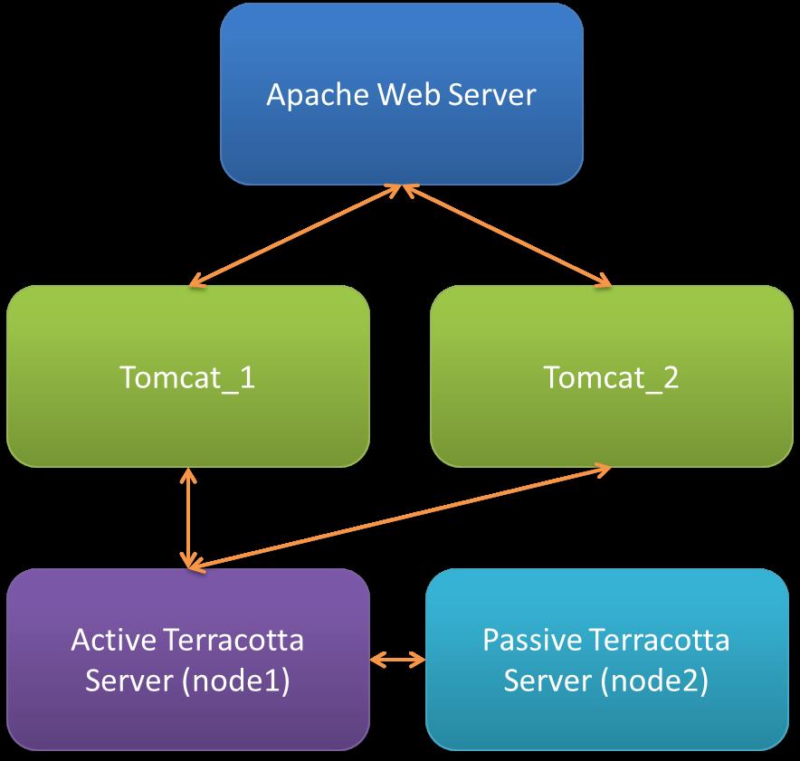TOMCAT TÉLÉCHARGER 6.0.35 APACHE
