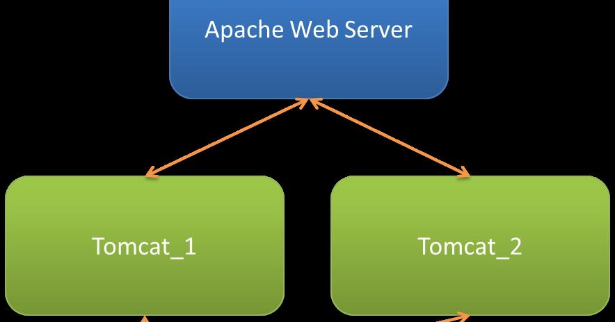 TOMCAT 6.0.35 APACHE TÉLÉCHARGER
