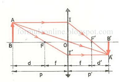 legea lentilelor fizica