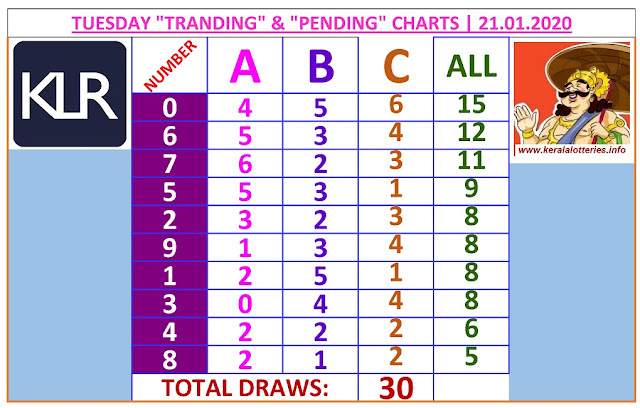 Kerala Lottery Winning Number Trending And Pending Chart of 30 days drwas on  21.01.2020