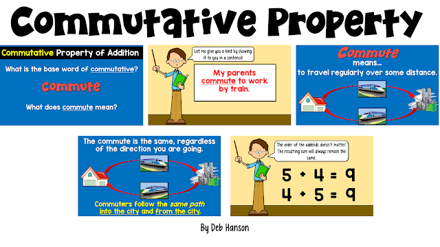 Teach students the meaning of the commutative property of addition and multiplication by first making a visual connection to the term!