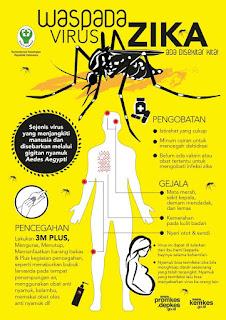 Waspada Virus Zika Ada Disekitar Kita